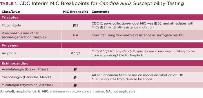 Candida Auris Globally Emerging Public Health Problem - Map of us candida auris infections